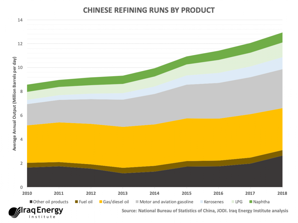Chinese Downstream Ventures in Iraq: a Game Changer? | Iraq Energy